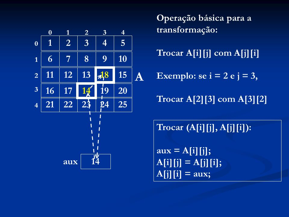 A Operação básica para a transformação: Trocar A[i][j] com A[j][i]